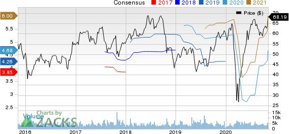 Brunswick Corporation Price and Consensus