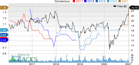 Quanex Building Products Corporation Price and Consensus