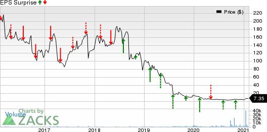 Acorda Therapeutics, Inc. Price and EPS Surprise