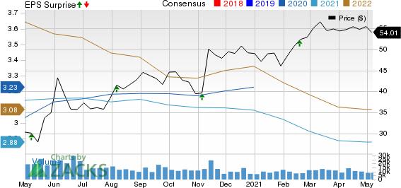 Ventas, Inc. Price, Consensus and EPS Surprise