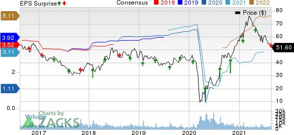 Brinker International, Inc. Price, Consensus and EPS Surprise