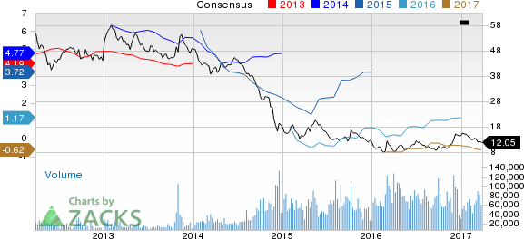 Transocean (RIG) Down 14.3% Since Earnings Report: Can It Rebound?