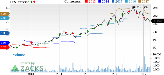 Acuity Brands (AYI) Lags Q2 Earnings Estimates, Margins Down
