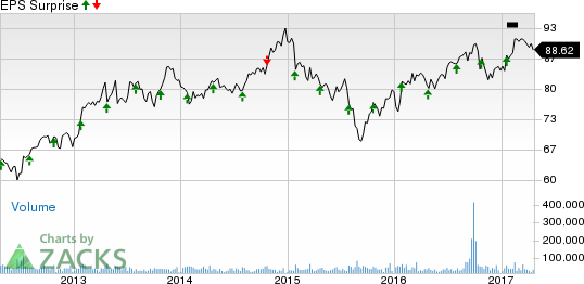 Will American Airlines (AAL) Deliver a Beat in Q1 Earnings?