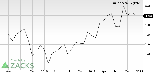 Arista Networks, Inc. PEG Ratio (TTM)