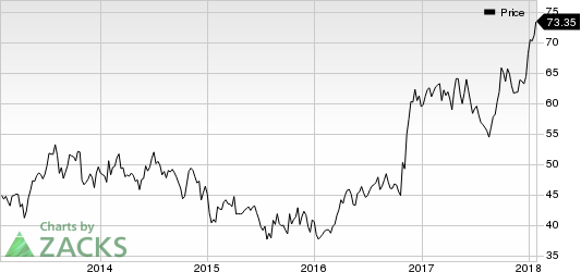 Applied Industrial Technologies, Inc. Price