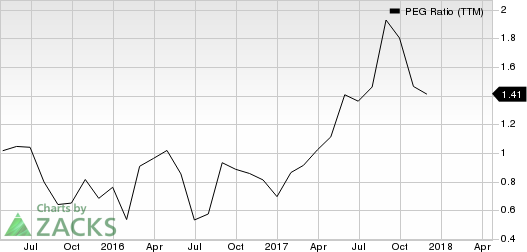 Autohome Inc. PEG Ratio (TTM)