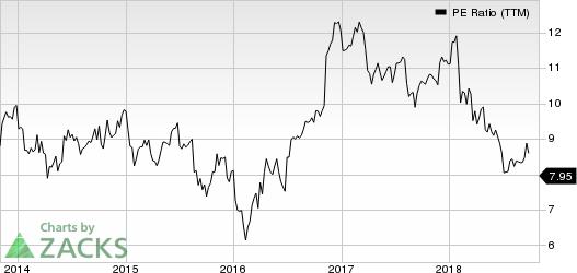 Prudential Financial, Inc. PE Ratio (TTM)