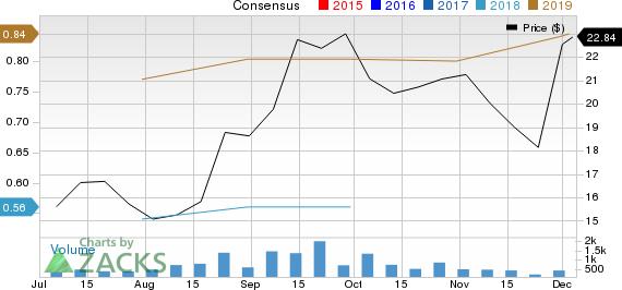 i3 Verticals, Inc. Price and Consensus