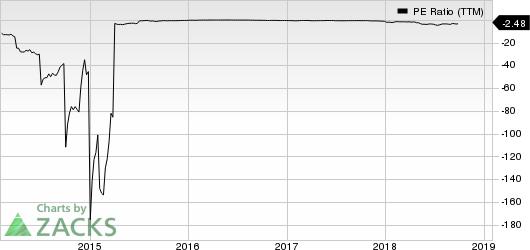 Comstock Resources, Inc. PE Ratio (TTM)
