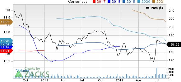 Allergan plc Price and Consensus