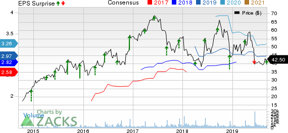 Dave & Buster's Entertainment, Inc. Price, Consensus and EPS Surprise