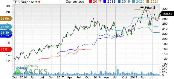 Broadcom Inc. Price, Consensus and EPS Surprise