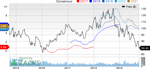EOG Resources, Inc. Price and Consensus