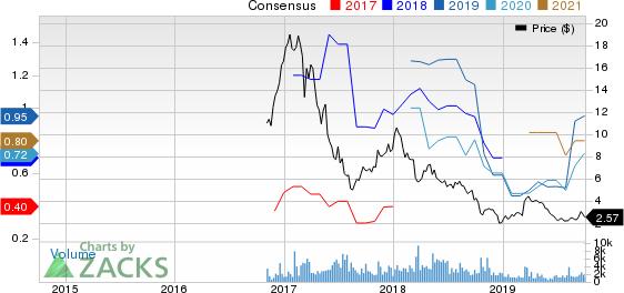 SMART SAND INC Price and Consensus