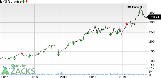 Teleflex Incorporated Price and EPS Surprise