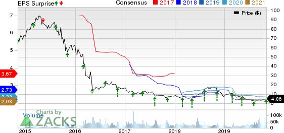 Endo International plc Price, Consensus and EPS Surprise