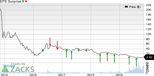 Eclipse Resources Corporation Price and EPS Surprise