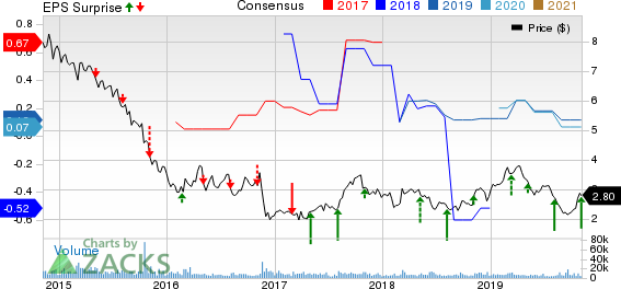 PDL BioPharma, Inc. Price, Consensus and EPS Surprise