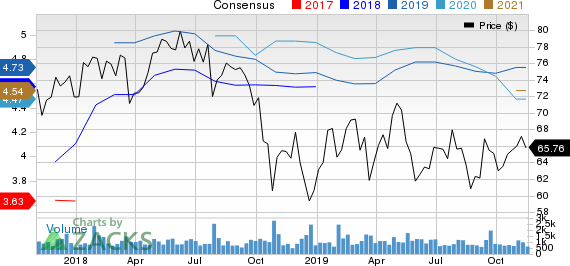 UMB Financial Corporation Price and Consensus