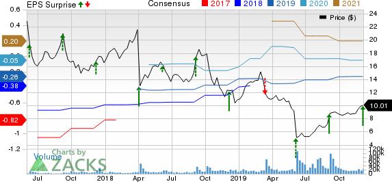 Cloudera, Inc. Price, Consensus and EPS Surprise