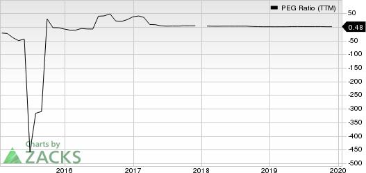 Encana Corporation PEG Ratio (TTM)