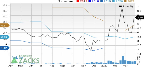 Sequans Communications S.A. Price and Consensus
