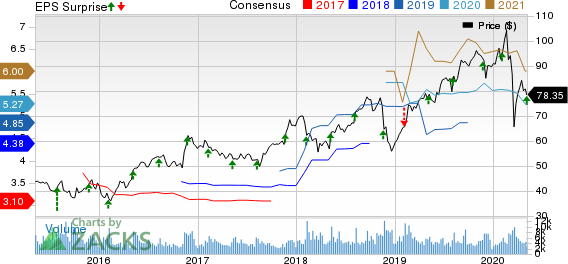 Jacobs Engineering Group Inc Price, Consensus and EPS Surprise