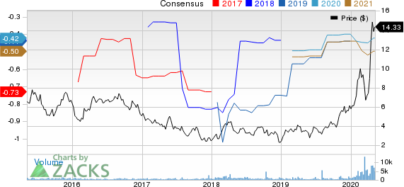 Compugen Ltd Price and Consensus