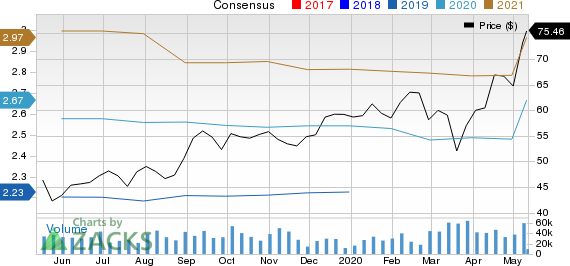Activision Blizzard Inc Price and Consensus