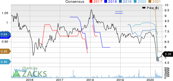 Sumitomo Mitsui Financial Group Inc Price and Consensus