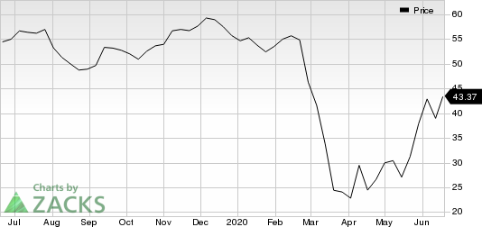 Independent Bank Group, Inc Price