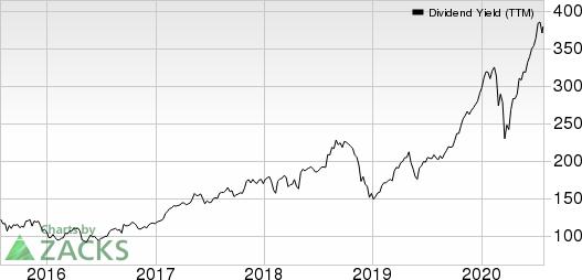 Patterson Companies, Inc. Dividend Yield (TTM)