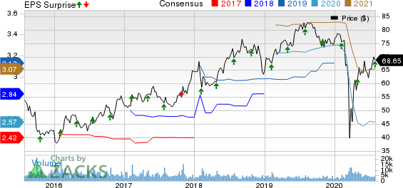 Dunkin Brands Group, Inc. Price, Consensus and EPS Surprise