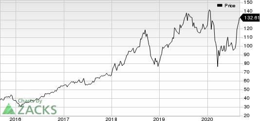 Aspen Technology, Inc. Price