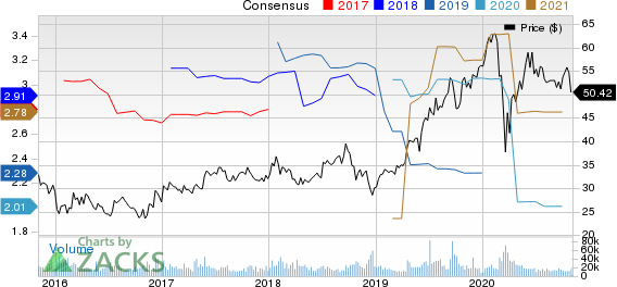 Blackstone Group IncThe Price and Consensus