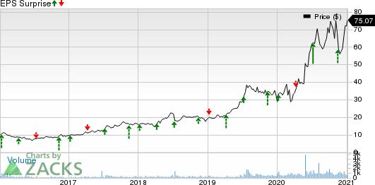 Simulations Plus, Inc. Price and EPS Surprise