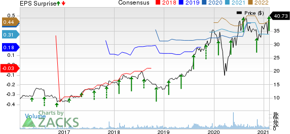 Model N, Inc. Price, Consensus and EPS Surprise