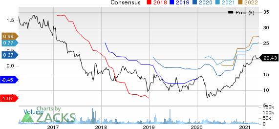 Mattel, Inc. Price and Consensus