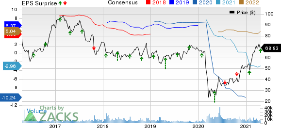 Alaska Air Group, Inc. Price, Consensus and EPS Surprise