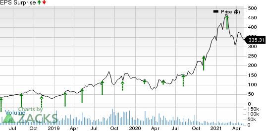 Roku, Inc. Price and EPS Surprise