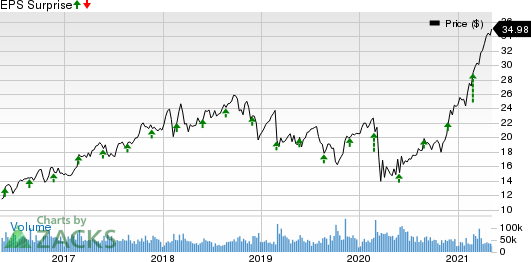 HP Inc. Price and EPS Surprise
