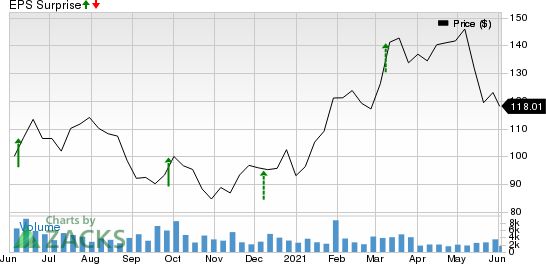 Thor Industries, Inc. Price and EPS Surprise