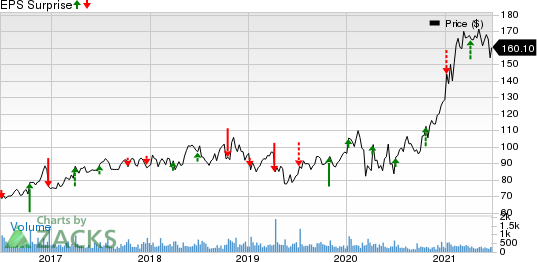 Lindsay Corporation Price and EPS Surprise