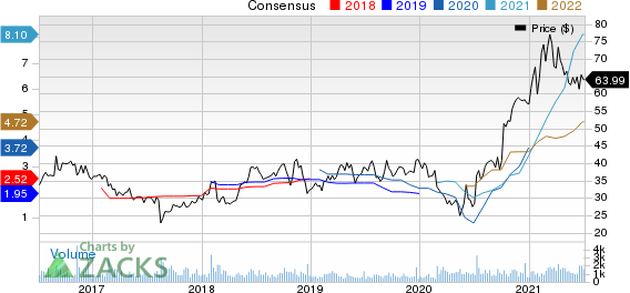 Matson, Inc. Price and Consensus