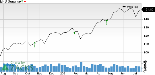 Dover Corporation Price and EPS Surprise