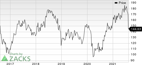 Jazz Pharmaceuticals PLC Price