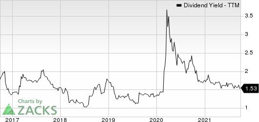 Barrett Business Services, Inc. Dividend Yield (TTM)
