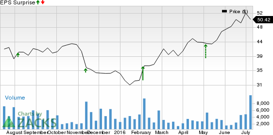 Will Energizer Holdings (ENR) Crush Estimates at Its Next Earnings Report?