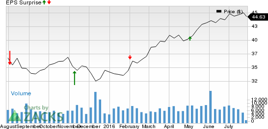 Why UGI Corporation (UGI) Might Surprise This Earnings Season